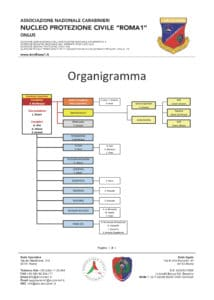 ancroma1-organigramma